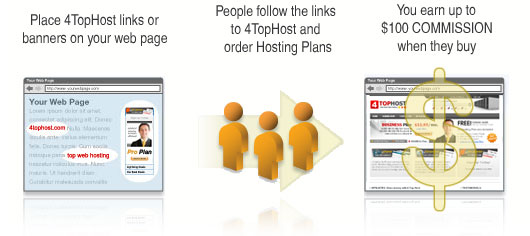 Web Hosting Affiliates Program - You earn up to $100 COMMISSION when they buy Hosting Plans from 4TopHost